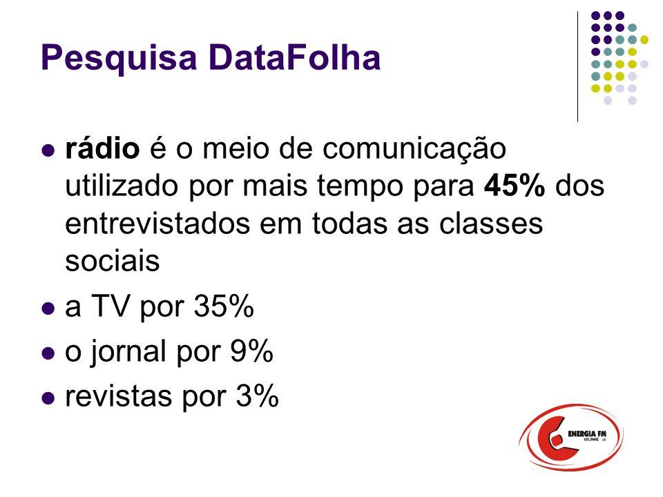 Pesquisa DataFolha MEIOClasse A/BClasse CClasse D/E Rádio41%45%46% TV32%36% Jornal16%10% Revista4%3%