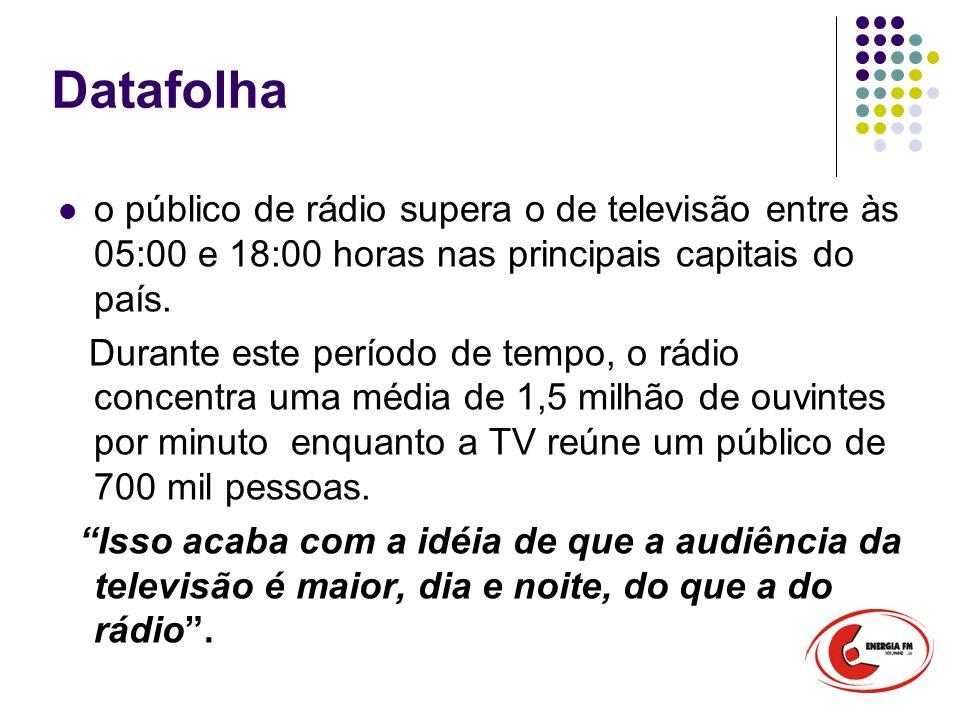 Datafolha o público de rádio supera o de televisão entre às 05:00 e 18:00 horas nas principais capitais do país. Durante este período de tempo, o rádi