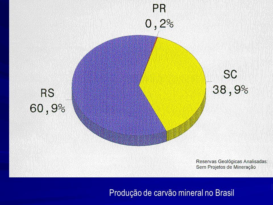 Produção de carvão mineral no Brasil