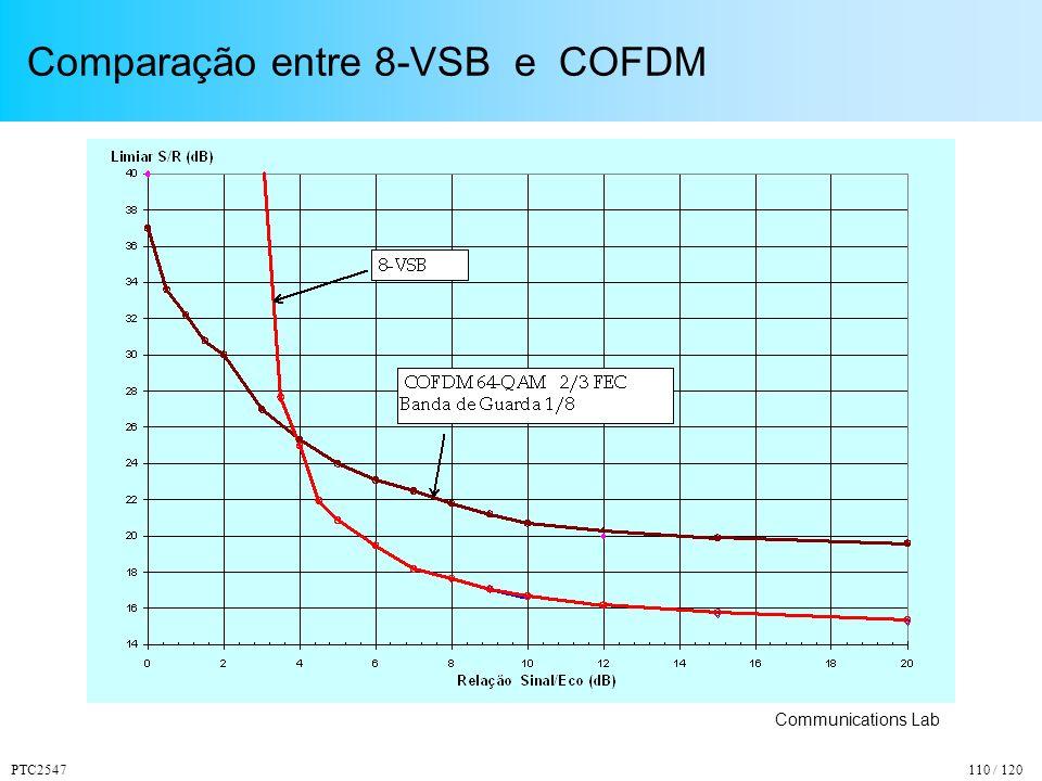 PTC2547110 / 120 Comparação entre 8-VSB e COFDM Communications Lab