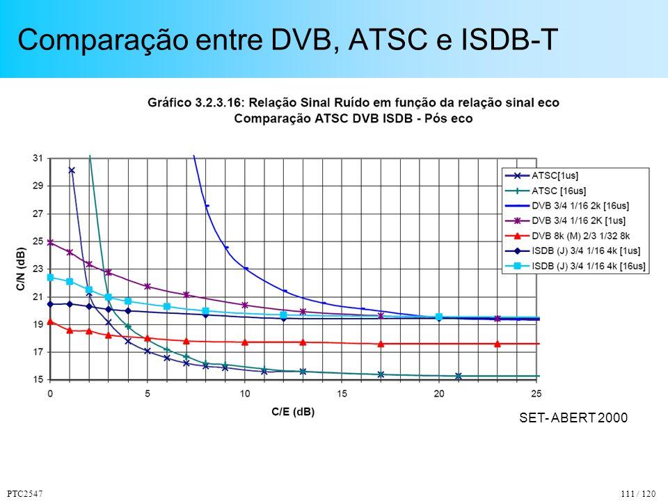 PTC2547111 / 120 Comparação entre DVB, ATSC e ISDB-T SET- ABERT 2000