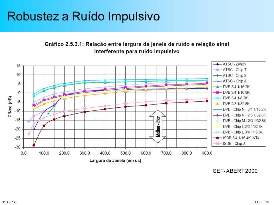 PTC2547112 / 120 Robustez a Ruído Impulsivo SET- ABERT 2000