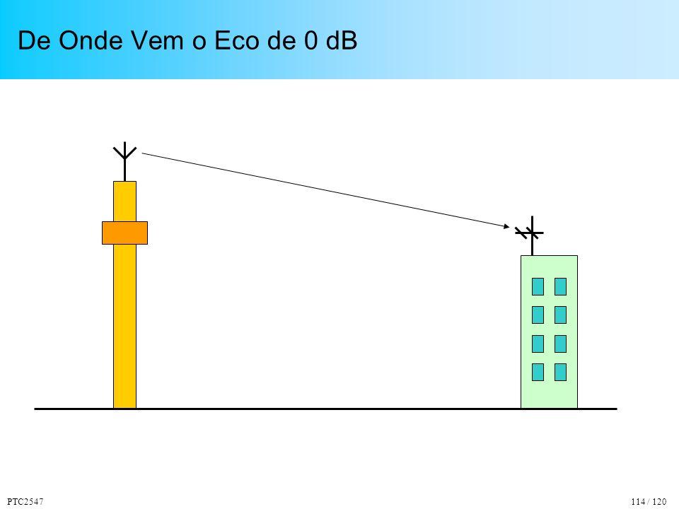 PTC2547114 / 120 De Onde Vem o Eco de 0 dB