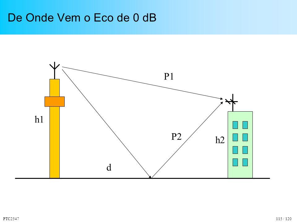 PTC2547115 / 120 De Onde Vem o Eco de 0 dB P1 P2 h1 h2 d