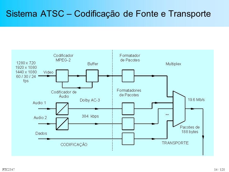 PTC254714 / 120 Sistema ATSC – Codificação de Fonte e Transporte