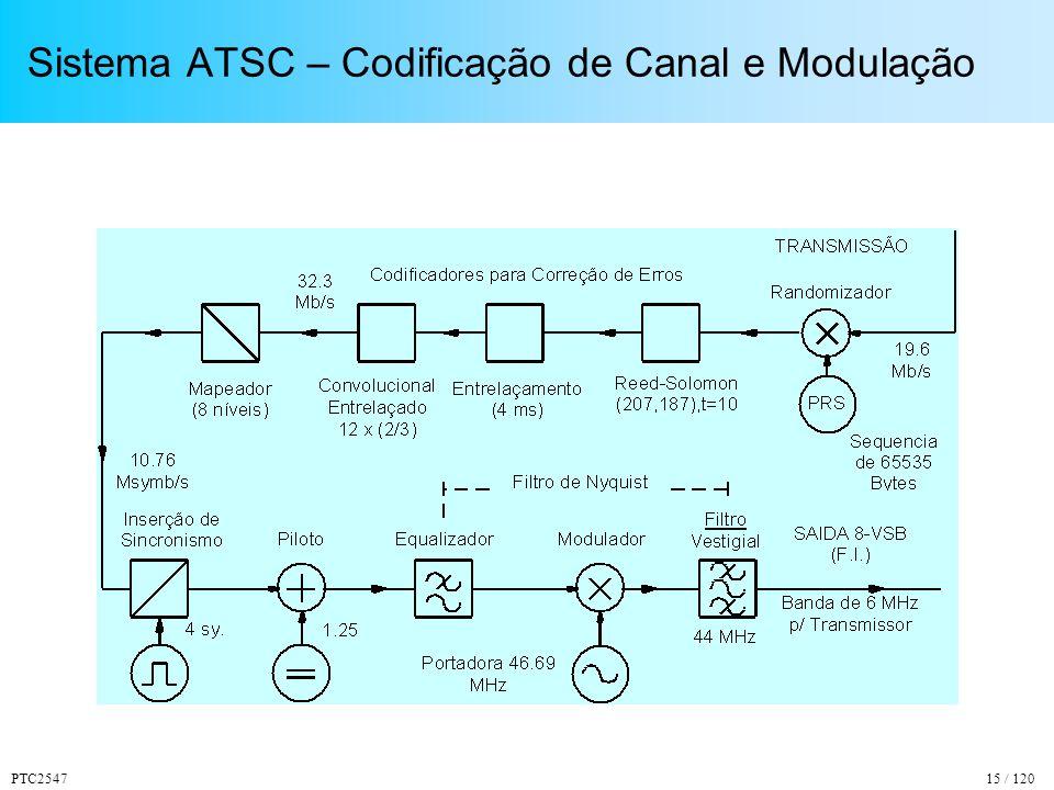 PTC254715 / 120 Sistema ATSC – Codificação de Canal e Modulação