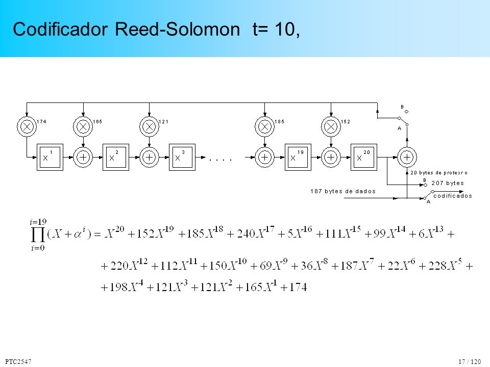 PTC254717 / 120 Codificador Reed-Solomon t= 10,