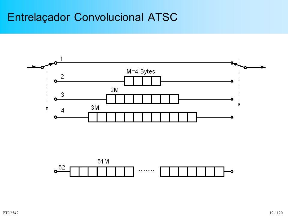 PTC254719 / 120 Entrelaçador Convolucional ATSC