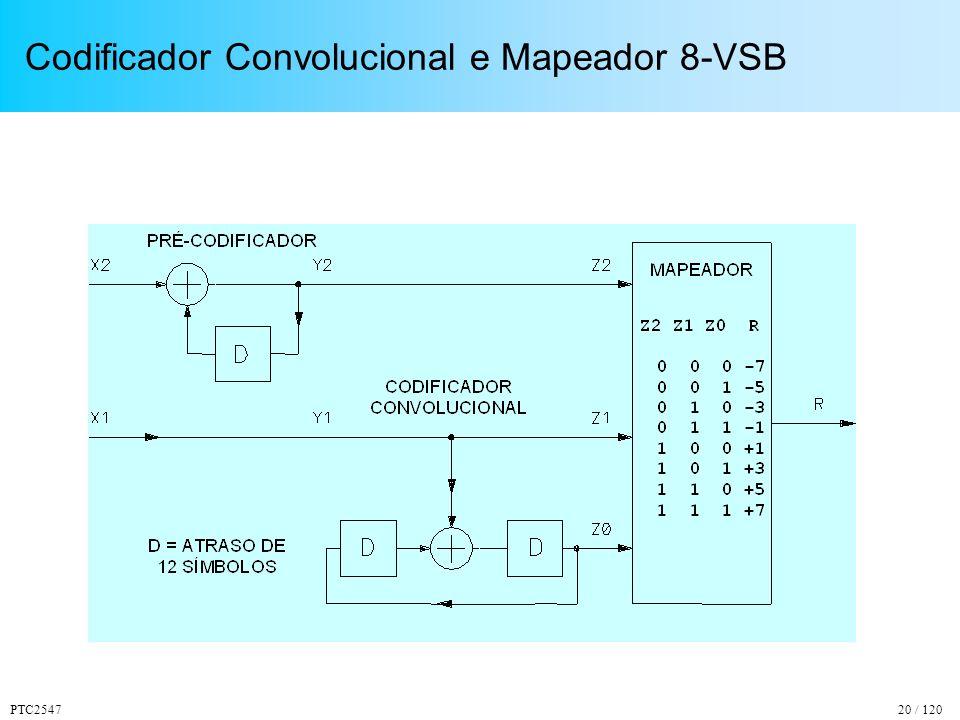PTC254720 / 120 Codificador Convolucional e Mapeador 8-VSB