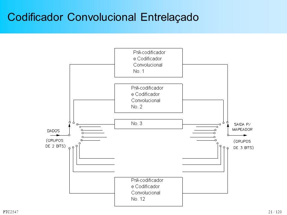 PTC254721 / 120 Codificador Convolucional Entrelaçado