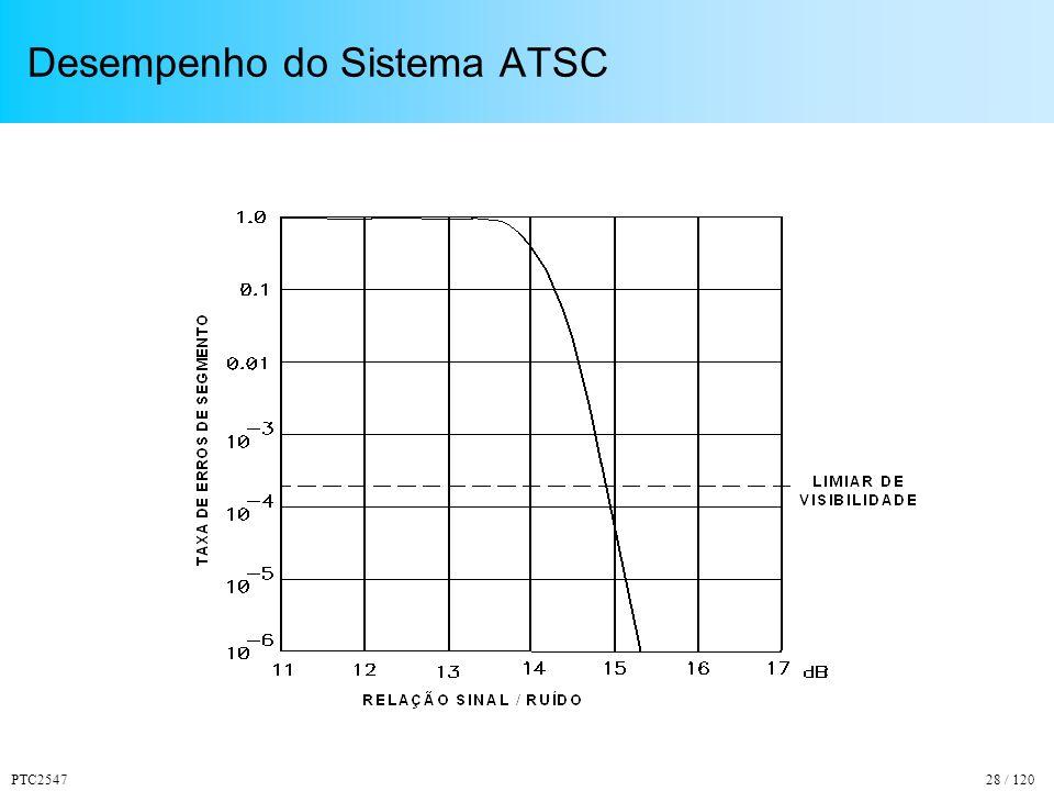 PTC254728 / 120 Desempenho do Sistema ATSC