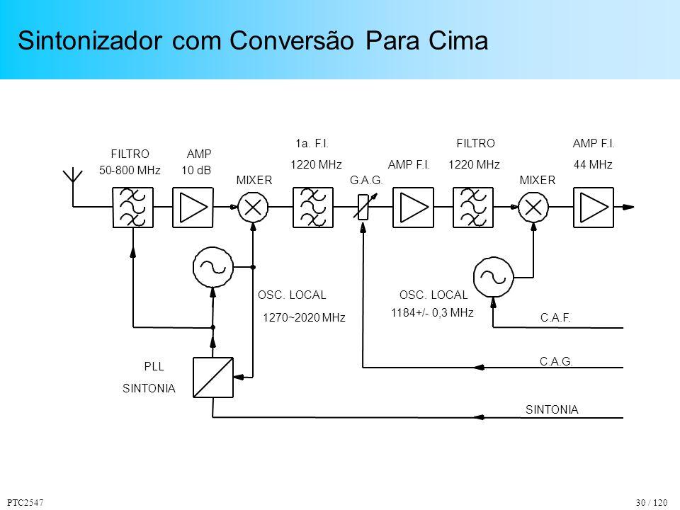 PTC254730 / 120 Sintonizador com Conversão Para Cima