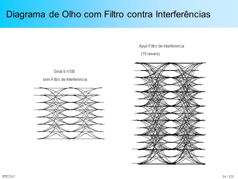 PTC254734 / 120 Diagrama de Olho com Filtro contra Interferências