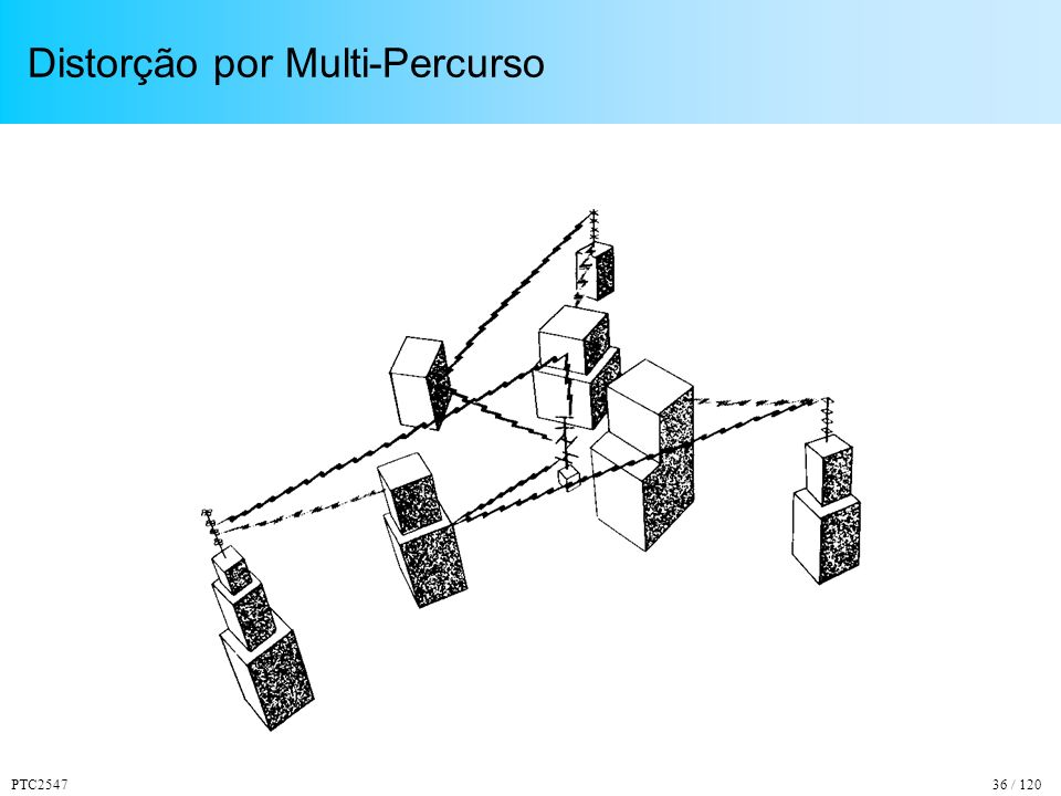 PTC254736 / 120 Distorção por Multi-Percurso