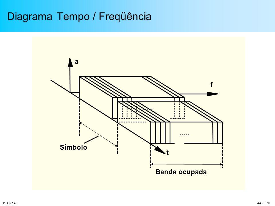 PTC254744 / 120 Diagrama Tempo / Freqüência Símbolo f a t..... Banda ocupada