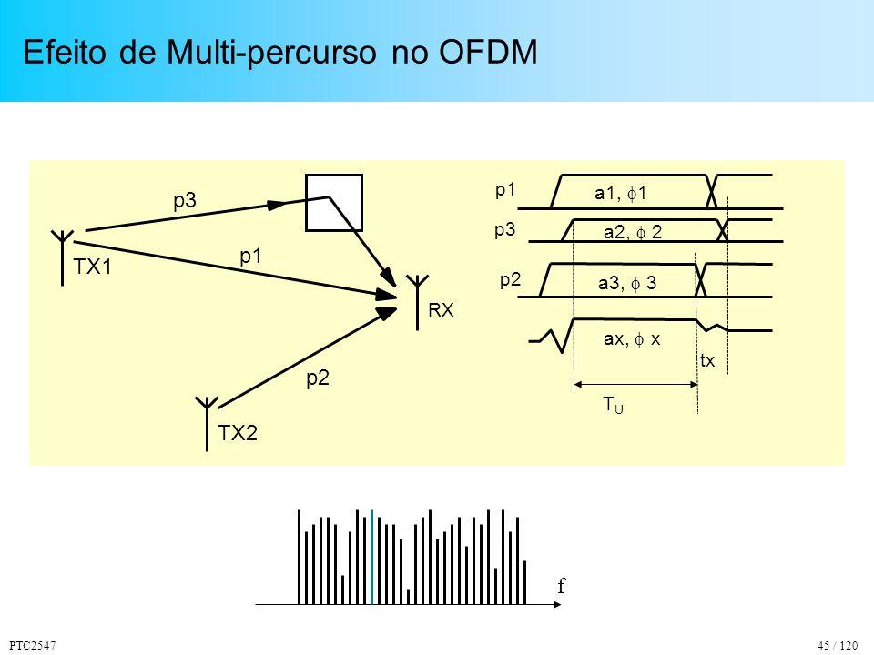 PTC254745 / 120 Efeito de Multi-percurso no OFDM TX2 TX1 RX p1 p2 p3 p1 p3 p2 a1, 1 a2, 2 a3, 3 ax, x tx TUTU f