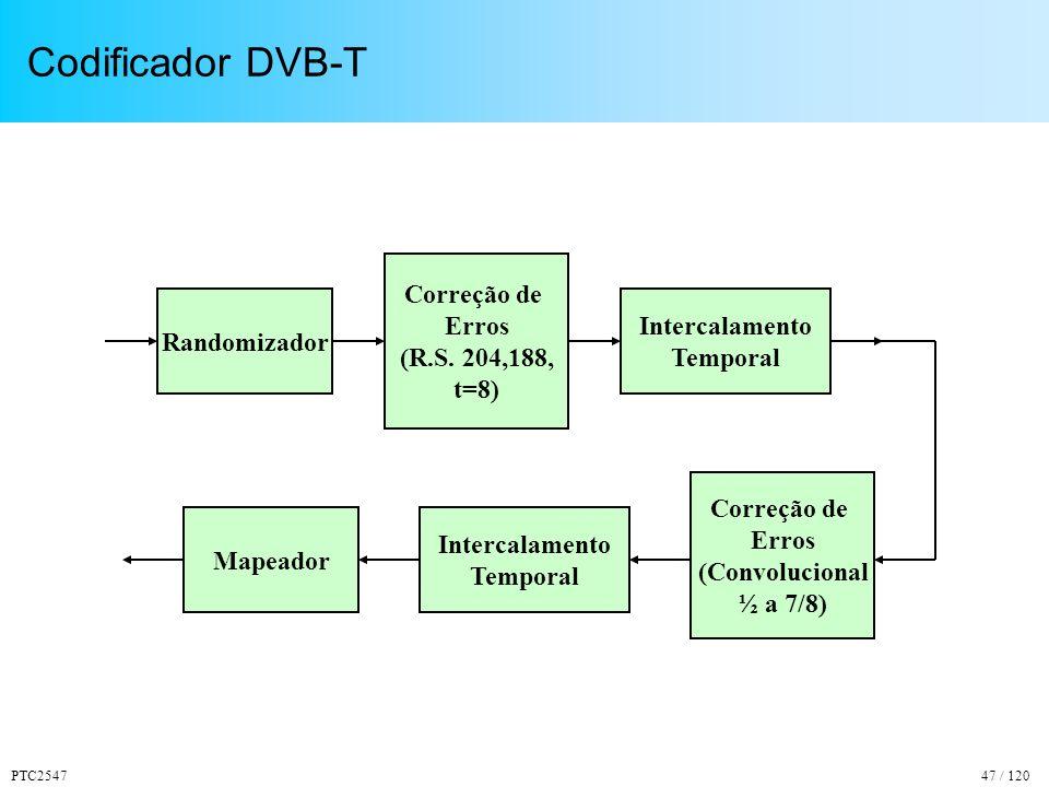 PTC254747 / 120 Codificador DVB-T Randomizador Correção de Erros (R.S.