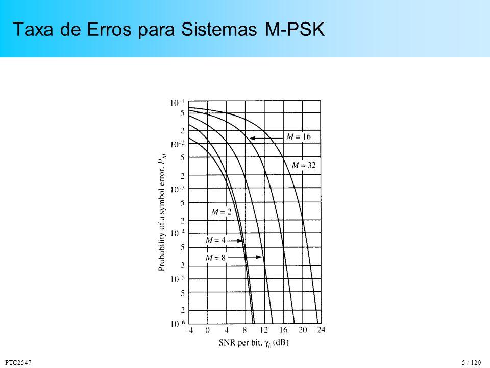 PTC2547116 / 120 Exemplo de Reflexo no Solo h1 = 150 m h2 = 50 m d = 1000 m P1 = 1005 mP2 = 1020 m P2-P1 = 15 m T2 – T1 = 50 ns 10305070 MHz Resposta em Freqüência do Canal