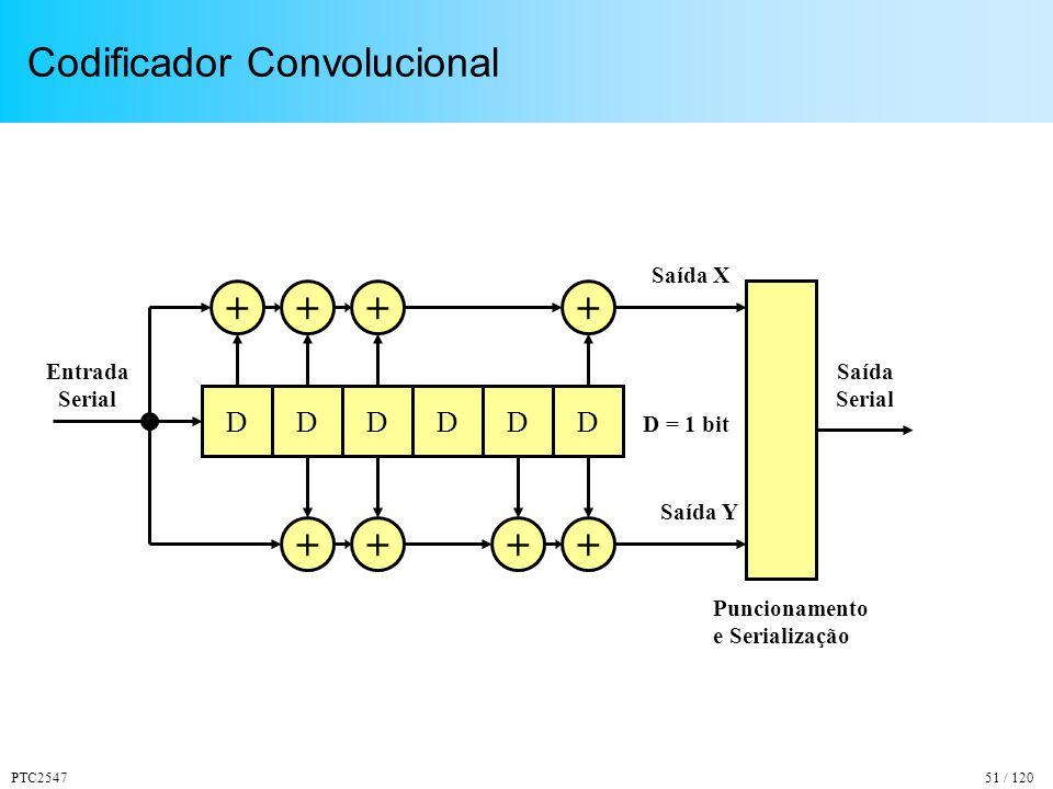 PTC254751 / 120 Codificador Convolucional DDDDDD ++ + ++ +++ Entrada Serial Saída X Saída Y D = 1 bit Saída Serial Puncionamento e Serialização
