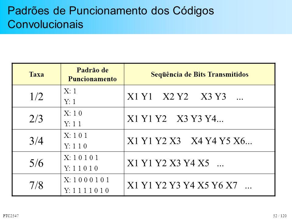PTC254752 / 120 Padrões de Puncionamento dos Códigos Convolucionais Taxa Padrão de Puncionamento Seqüência de Bits Transmitidos 1/2 X: 1 Y: 1 X1 Y1 X2 Y2 X3 Y3...