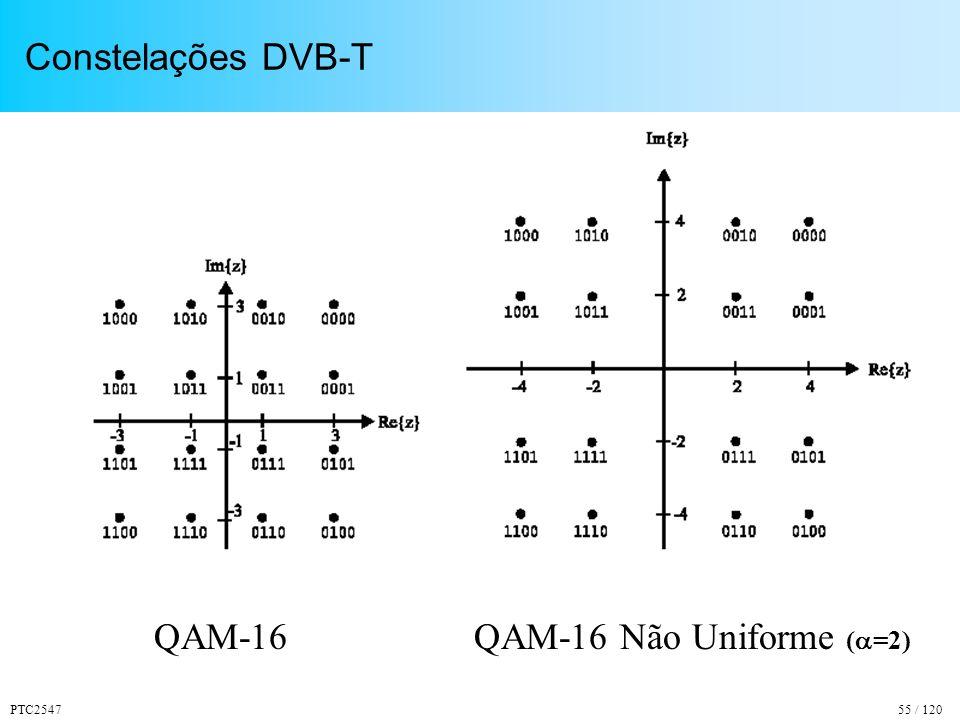 PTC254755 / 120 Constelações DVB-T QAM-16QAM-16 Não Uniforme ( =2)
