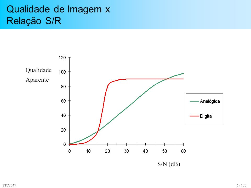 PTC25476 / 120 Qualidade de Imagem x Relação S/R S/N (dB) Qualidade Aparente
