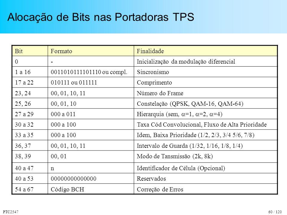 PTC254760 / 120 Alocação de Bits nas Portadoras TPS BitFormatoFinalidade 0-Inicialização da modulação diferencial 1 a 160011010111101110 ou compl.Sincronismo 17 a 22010111 ou 011111Comprimento 23, 2400, 01, 10, 11Número do Frame 25, 2600, 01, 10Constelação (QPSK, QAM-16, QAM-64) 27 a 29000 a 011 Hierarquia (sem, =1, =2, =4) 30 a 32000 a 100Taxa Cód Convolucional, Fluxo de Alta Prioridade 33 a 35000 a 100Idem, Baixa Prioridade (1/2, 2/3, 3/4 5/6, 7/8) 36, 3700, 01, 10, 11Intervalo de Guarda (1/32, 1/16, 1/8, 1/4) 38, 3900, 01Modo de Tansmissão (2k, 8k) 40 a 47nIdentificador de Célula (Opcional) 40 a 5300000000000000Reservados 54 a 67Código BCHCorreção de Erros