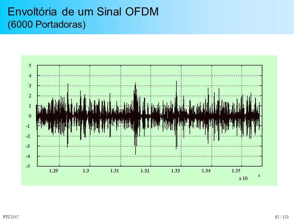 PTC254762 / 120 Envoltória de um Sinal OFDM (6000 Portadoras)
