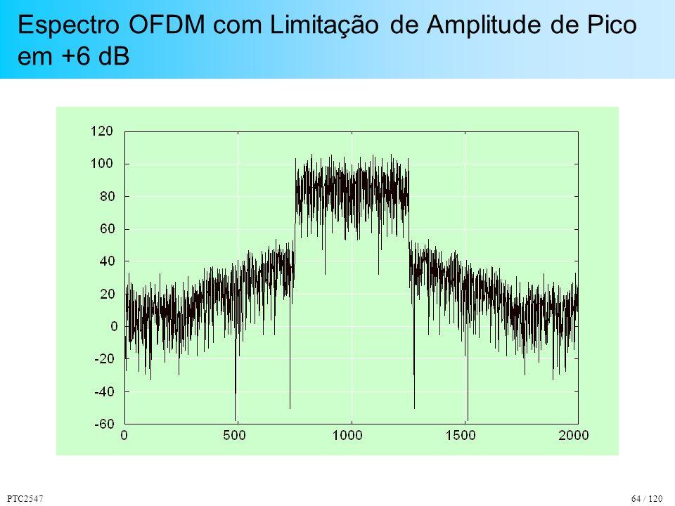 PTC254764 / 120 Espectro OFDM com Limitação de Amplitude de Pico em +6 dB