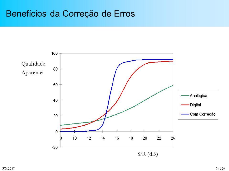 PTC254738 / 120 Cancelamento de Eco pelo Equalizador SINAL TRANSMITIDO SINAL PROCESSADO SINAL RECEBIDO COM ECOS