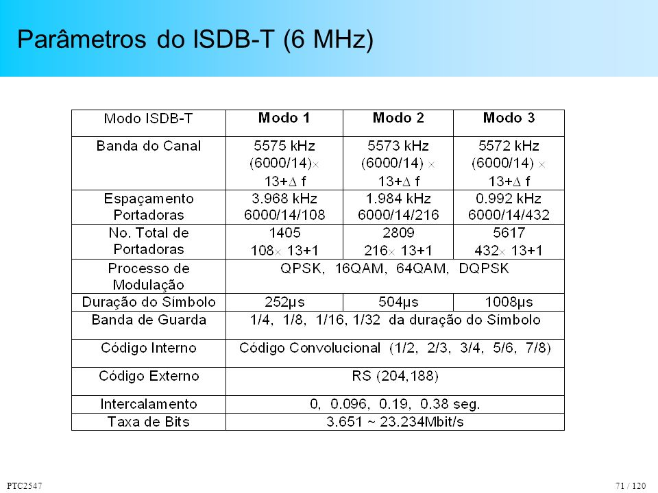 PTC254771 / 120 Parâmetros do ISDB-T (6 MHz)