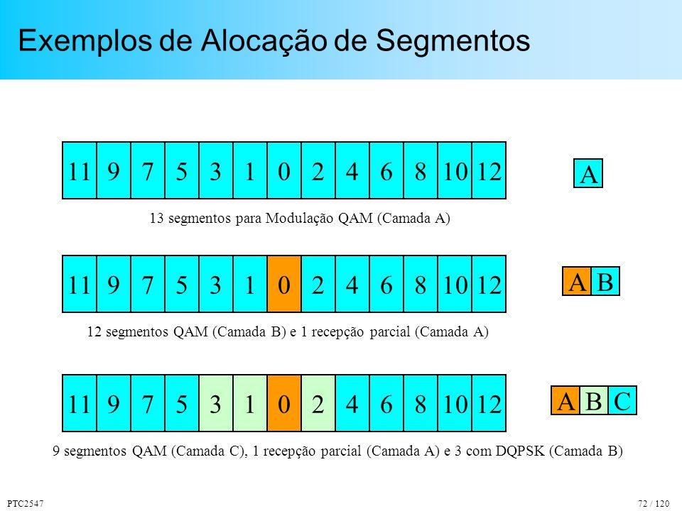 PTC254772 / 120 Exemplos de Alocação de Segmentos 1197531024612108 13 segmentos para Modulação QAM (Camada A) 1197531024612108 12 segmentos QAM (Camada B) e 1 recepção parcial (Camada A) 1197531024612108 9 segmentos QAM (Camada C), 1 recepção parcial (Camada A) e 3 com DQPSK (Camada B) A A C B AB