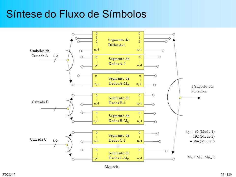 PTC254775 / 120 Síntese do Fluxo de Símbolos Segmento de Dados A-1 Segmento de Dados A-2 Segmento de Dados A-M A Segmento de Dados B-1 Segmento de Dados C-1 Segmento de Dados B-M C Segmento de Dados C-M C M A + M B + M C = 13 Símbolos da Camada A Camada B Camada C Memória n C = 96 (Modo 1) = 192 (Modo 2) = 384 (Modo 3) 1 Símbolo por Portadora