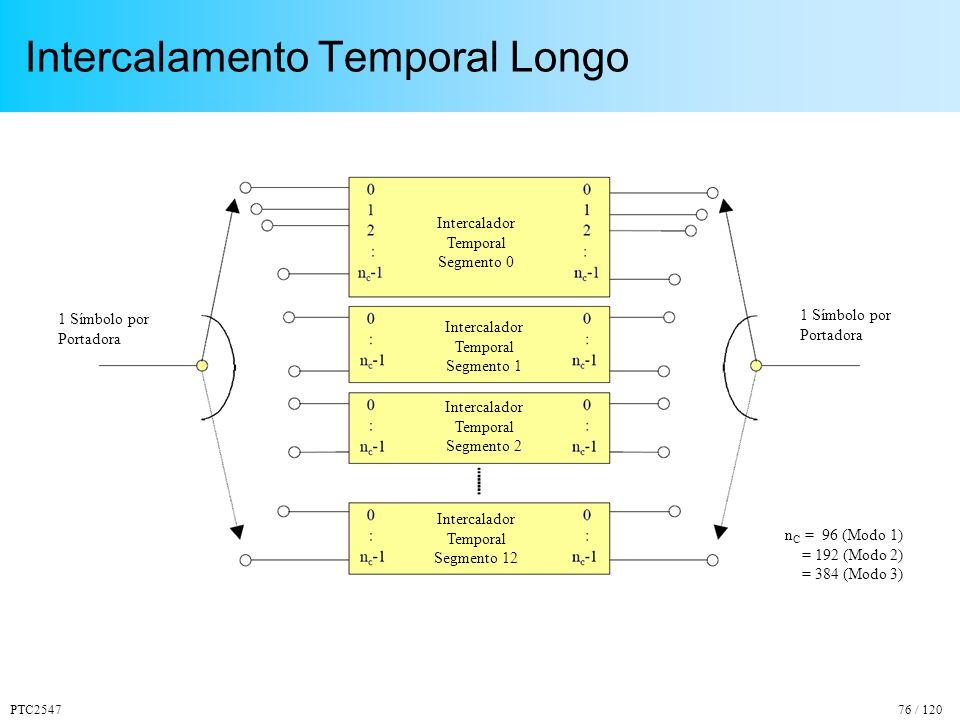 PTC254776 / 120 Intercalamento Temporal Longo n C = 96 (Modo 1) = 192 (Modo 2) = 384 (Modo 3) 1 Símbolo por Portadora 1 Símbolo por Portadora Intercalador Temporal Segmento 0 Intercalador Temporal Segmento 1 Intercalador Temporal Segmento 2 Intercalador Temporal Segmento 12
