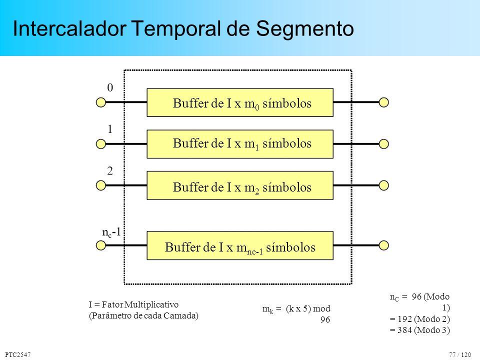 PTC254777 / 120 Intercalador Temporal de Segmento n C = 96 (Modo 1) = 192 (Modo 2) = 384 (Modo 3) Buffer de I x m 0 símbolos Buffer de I x m 1 símbolos Buffer de I x m 2 símbolos Buffer de I x m nc-1 símbolos I = Fator Multiplicativo (Parâmetro de cada Camada) m k = (k x 5) mod 96