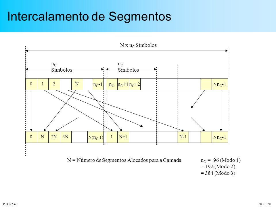 PTC254778 / 120 Intercalamento de Segmentos 02N1 0 nCnC n C -1n C +1n C +2 N2N3N N n C -1 n C Símbolos N x n C Símbolos 1N+1 N n C -1 N( n C -1 ) N = Número de Segmentos Alocados para a Camadan C = 96 (Modo 1) = 192 (Modo 2) = 384 (Modo 3) N-1