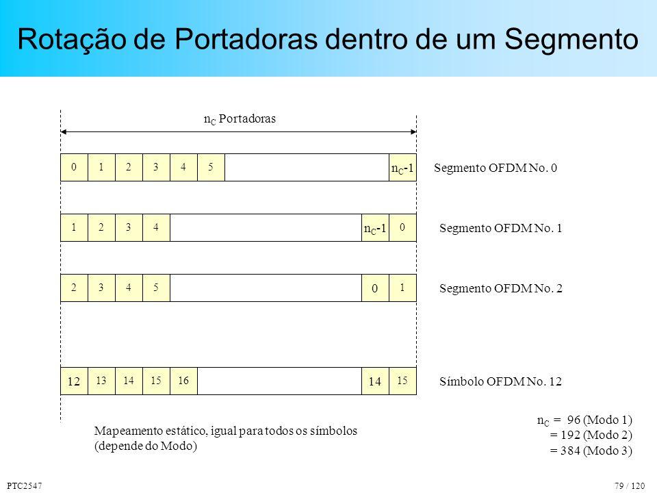 PTC254779 / 120 Rotação de Portadoras dentro de um Segmento 021 1 n C -1 234 n C Portadoras 0 n C -1 n C = 96 (Modo 1) = 192 (Modo 2) = 384 (Modo 3) 453 Segmento OFDM No.