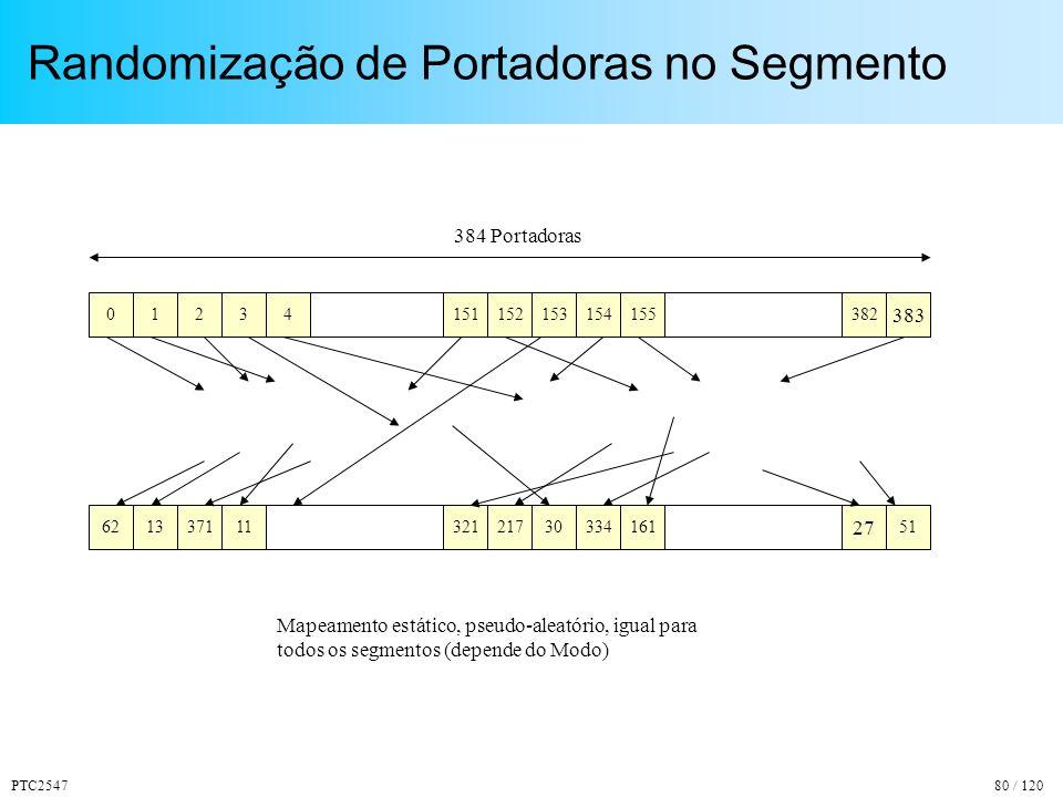 PTC254780 / 120 Randomização de Portadoras no Segmento 021 62 383 1337111 384 Portadoras 51 27 4 321 3 217 382 16133430 151152155154153 Mapeamento estático, pseudo-aleatório, igual para todos os segmentos (depende do Modo)