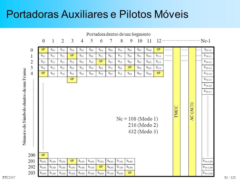 PTC254781 / 120 Portadoras Auxiliares e Pilotos Móveis Nc = 108 (Modo 1) 216 (Modo 2) 432 (Modo 3) Número do Símbolo dentro de um Frame Portadora dentro de um Segmento
