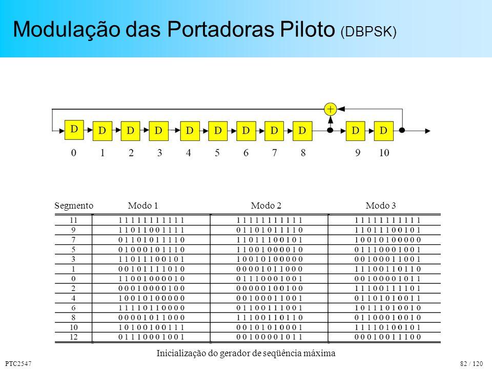 PTC254782 / 120 Modulação das Portadoras Piloto (DBPSK) Inicialização do gerador de seqüência máxima SegmentoModo 2Modo 3Modo 1