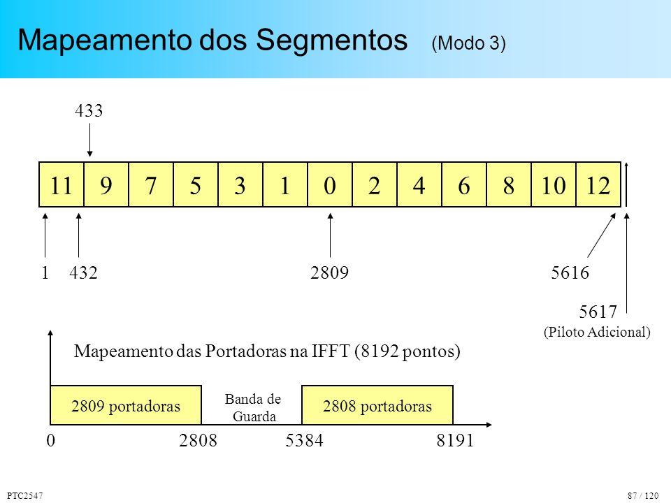 PTC254787 / 120 Mapeamento dos Segmentos (Modo 3) 9753102468101112 1432 433 28095616 5617 2809 portadoras2808 portadoras 0819128085384 Mapeamento das Portadoras na IFFT (8192 pontos) (Piloto Adicional) Banda de Guarda