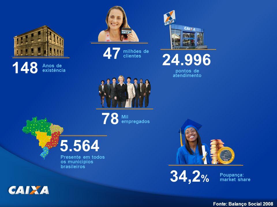 47 milhões de clientes 78 Mil empregados 34,2 % Poupança: market share 5.564 Presente em todos os municípios brasileiros 24.996 pontos de atendimento