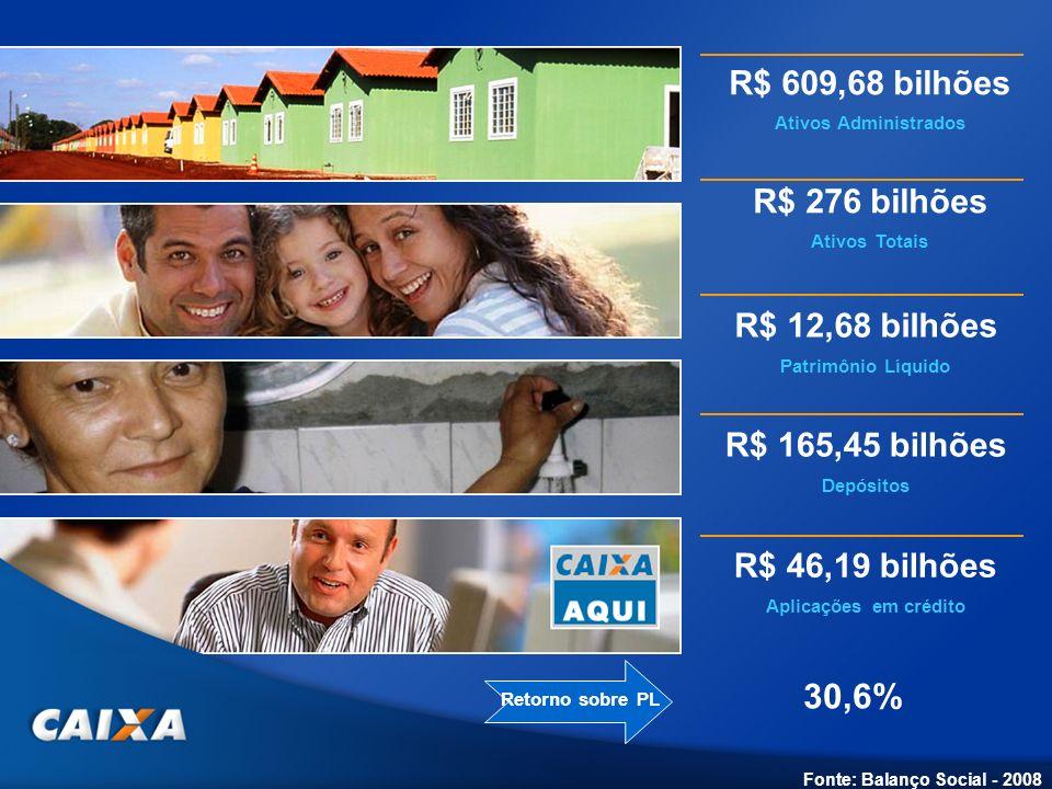 R$ 12,68 bilhões Patrimônio Líquido R$ 165,45 bilhões Depósitos R$ 46,19 bilhões Aplicações em crédito Fonte: Balanço Social - 2008 R$ 276 bilhões Ati