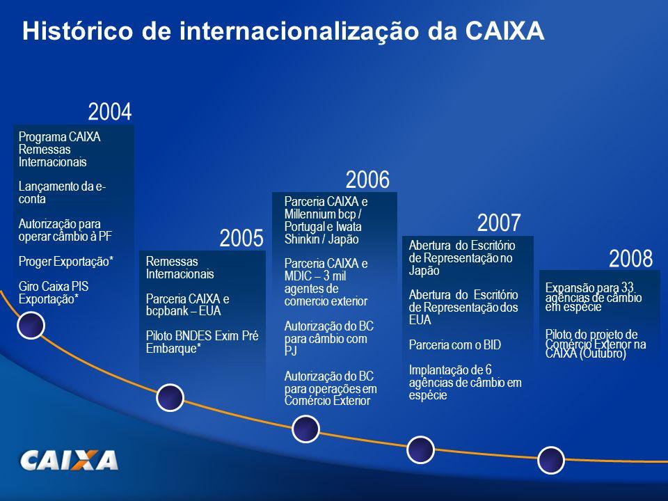 Remessas Internacionais Parceria CAIXA e bcpbank – EUA Piloto BNDES Exim Pré Embarque* 2005 Histórico de internacionalização da CAIXA Programa CAIXA R
