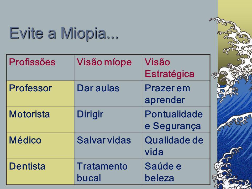 Evite a Miopia... EmpresasVisão MíopeVisão Estratégica NikeTênisAtitude Mont BlancCanetasA arte de escrever KopenhagenChocolatesPresentes DanoneIogurt