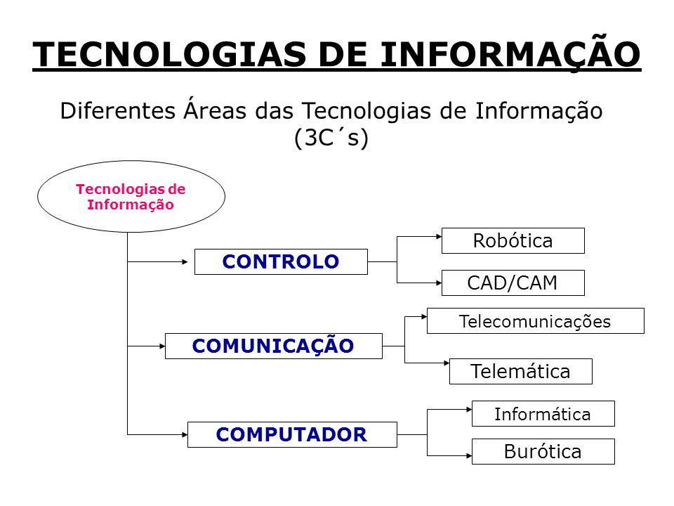 Diferentes Áreas das Tecnologias de Informação (3C´s) Tecnologias de Informação COMUNICAÇÃO COMPUTADOR CONTROLO CAD/CAM Robótica Telecomunicações Telemática Burótica Informática TECNOLOGIAS DE INFORMAÇÃO
