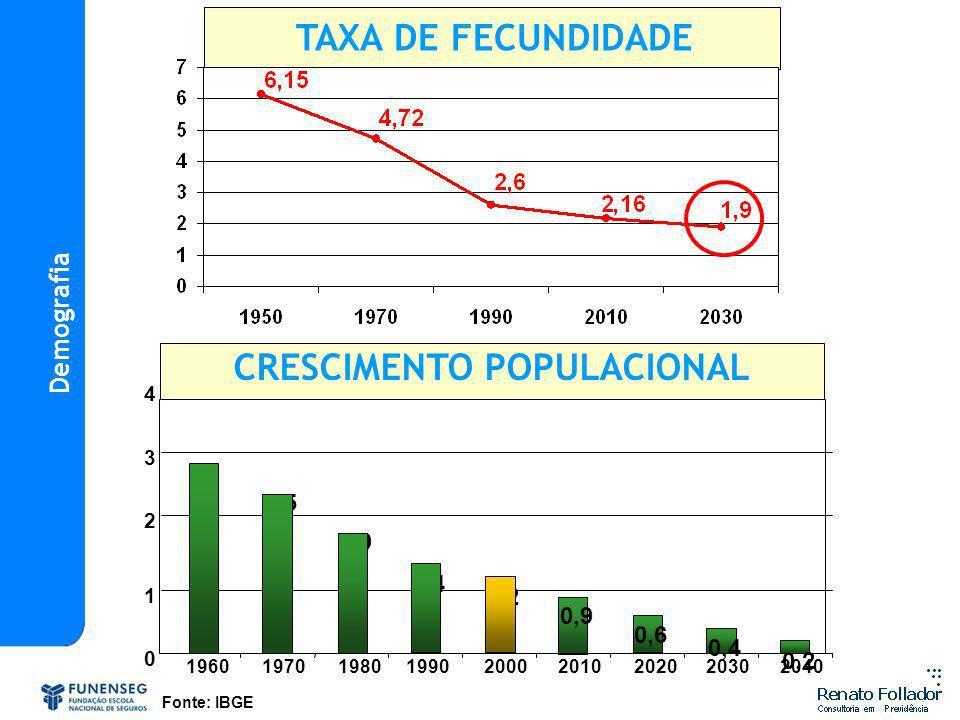 3 2,5 1,9 1,4 1,2 0,9 0,6 0,4 0,2 0 1 2 3 4 196019701980199020002010202020302040 Fonte: IBGE CRESCIMENTO POPULACIONAL TAXA DE FECUNDIDADE Demografia