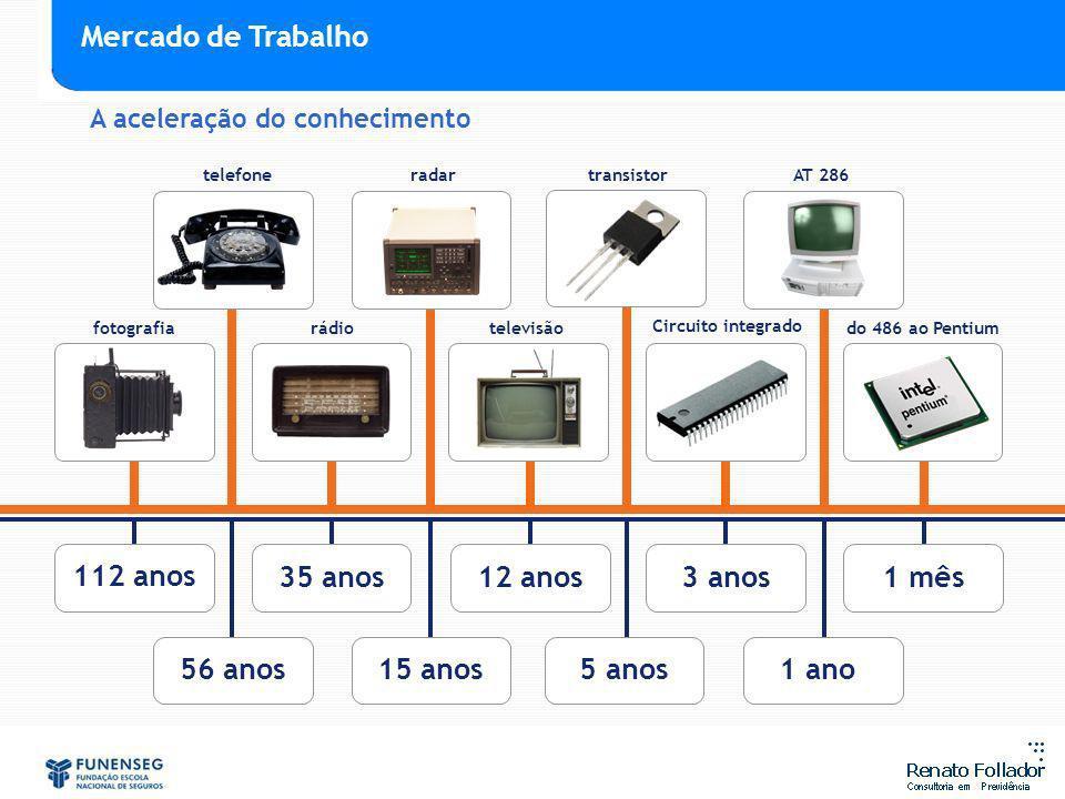 35 anos12 anos3 anos1 mês 112 anos 56 anos15 anos5 anos1 ano fotografia telefone rádio radar televisão transistor Circuito integrado AT 286 do 486 ao Pentium A aceleração do conhecimento Mercado de Trabalho