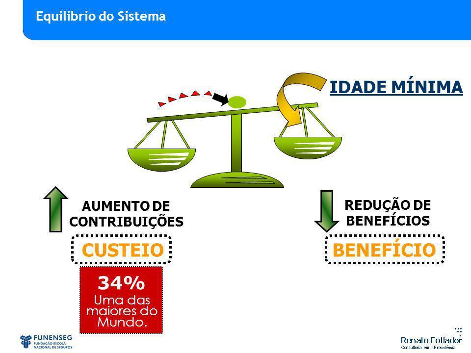 REDUÇÃO DE BENEFÍCIOS AUMENTO DE CONTRIBUIÇÕES CUSTEIOBENEFÍCIO IDADE MÍNIMA 34% Uma das maiores do Mundo. Equilibrio do Sistema