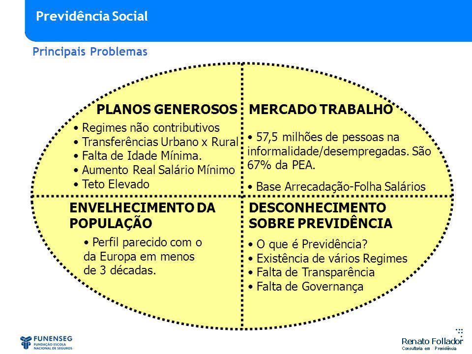 DESCONHECIMENTO SOBRE PREVIDÊNCIA PLANOS GENEROSOS ENVELHECIMENTO DA POPULAÇÃO MERCADO TRABALHO O que é Previdência? Existência de vários Regimes Falt